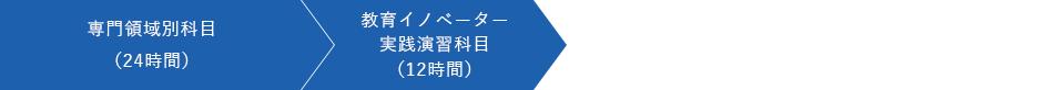 専門領域別科目(24時間)→教育イノベーター実践演習科目(12時間)